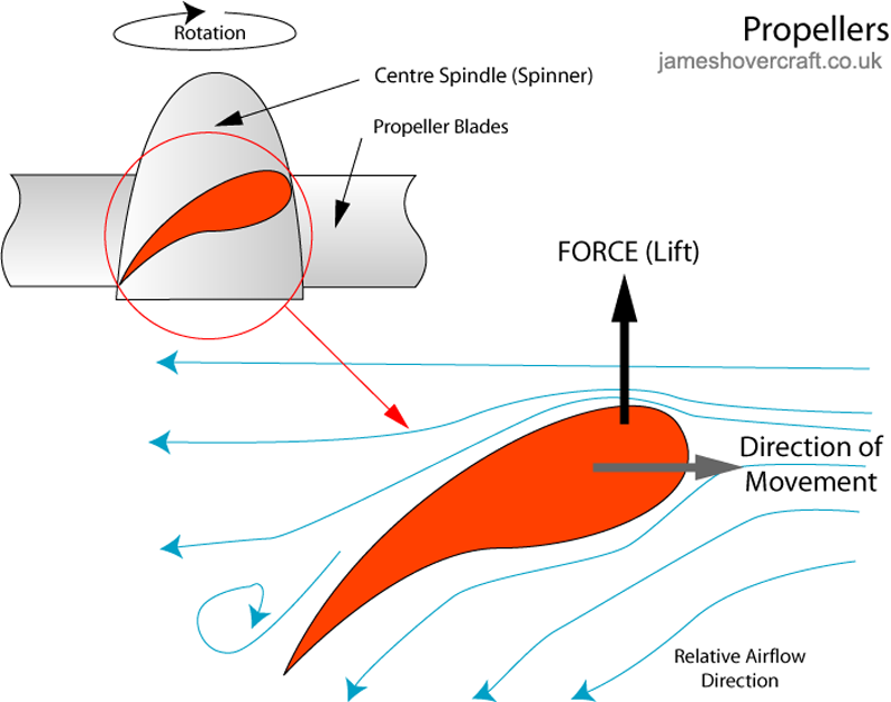 Hovercraft theory and principles - How a propeller works
