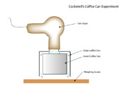 Cockerell's first experiment, derived from a hair dryer, a length of tubing, a pair of scales and two coffee tins. He measured the pressure generated from the hair dryer on its own compared to that generated by the coffee tins and found a nearly four-fold increase due to the momentum curtain!